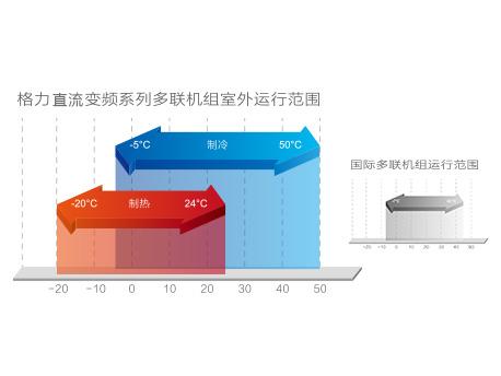 杭州格力中央空调经销商