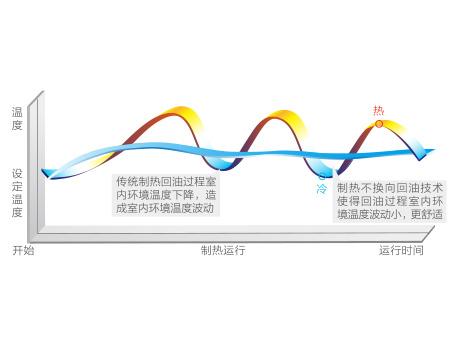 杭州格力空调销售
