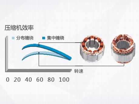 杭州格力格力中央空调维修
