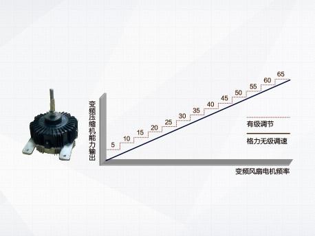 杭州格力中央空调售后