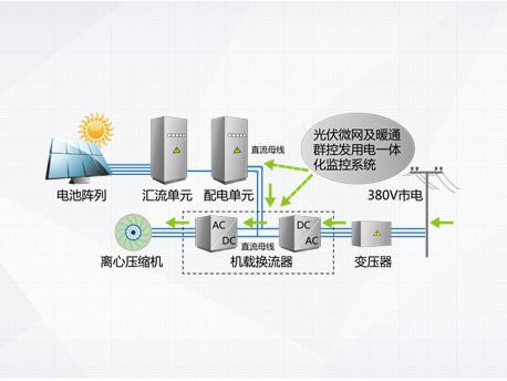 CVS系列光伏直驱变频离心式冷水机组|商用中央空调-上海谷冬实业有限公司