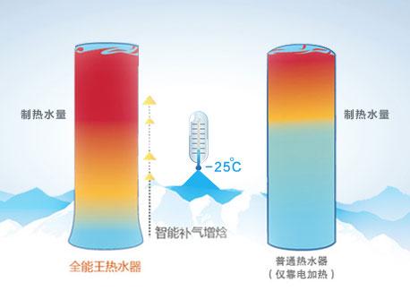 全能王-舒智|家用热水器-上海谷冬实业有限公司