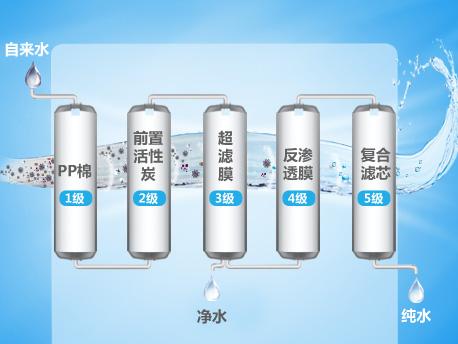 格力净水机配有pp棉滤芯,活性炭滤芯,超滤膜滤芯,反渗透膜滤芯